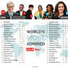 Опубликован список самых уважаемых людей в мире